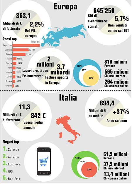 Statistiche E-commerce nel mondo, in Europa, in Italia